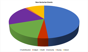 Non-Sectarian-2015-Grant-Charts-2