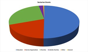 Sectarian-2015-Grant-Charts-1